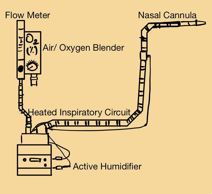 HFNC Diagram