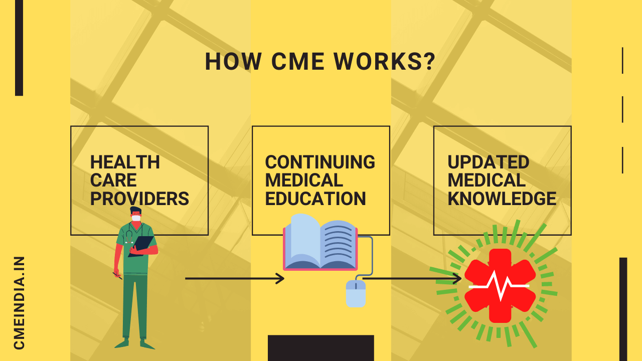 How CME Works?
