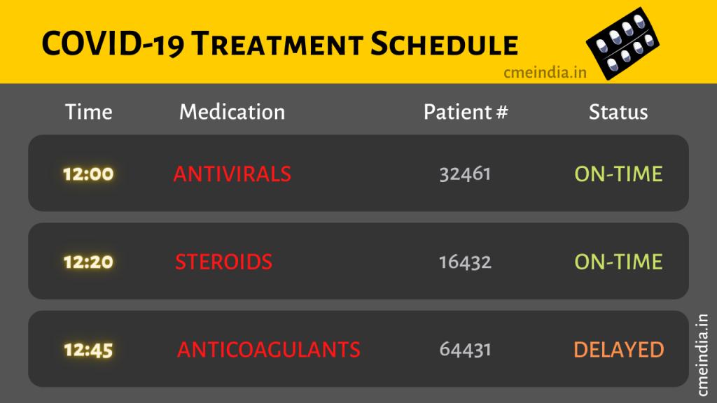 COVID-19 Treatment Schedule