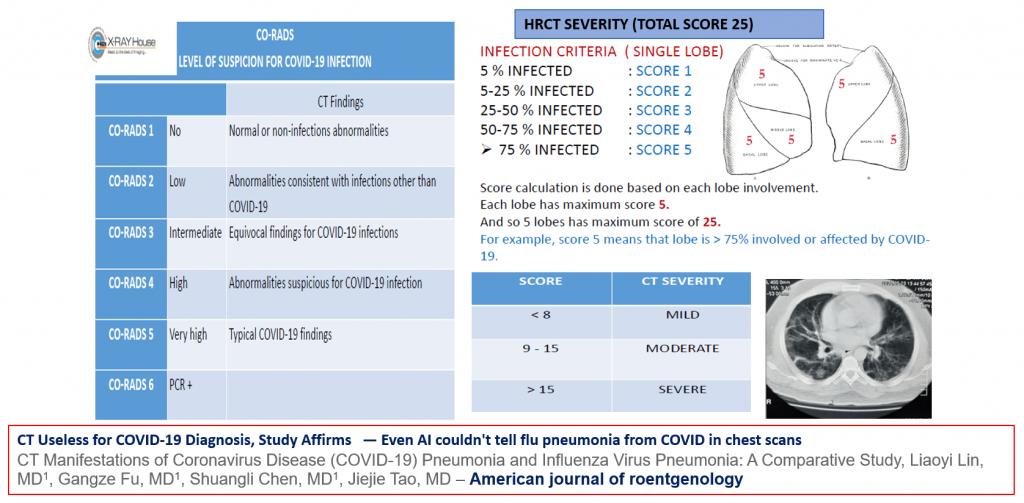COVID Nectars Identified - CT for Covid-19 diagnosis