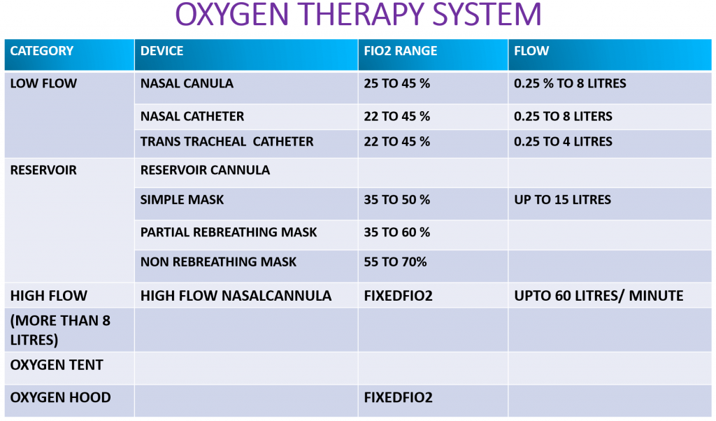 COVID Nectars Identified - Oxygen Therapy