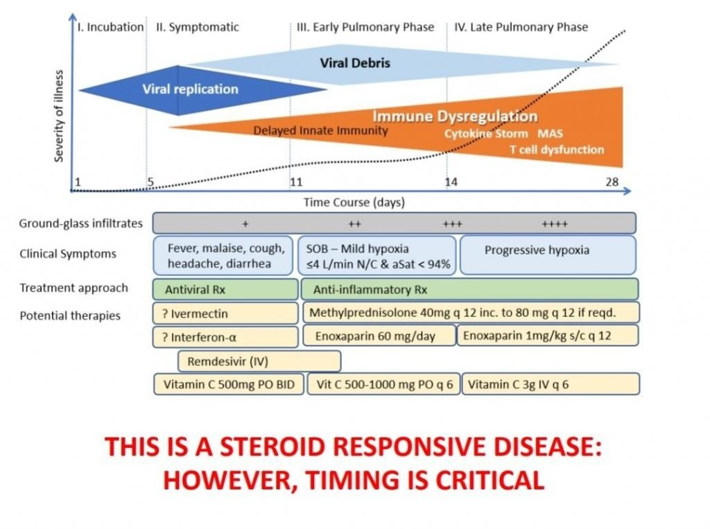 COVID steroid response