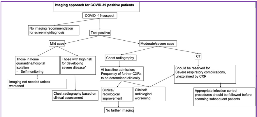 Imaging approach for COVID-19 patients