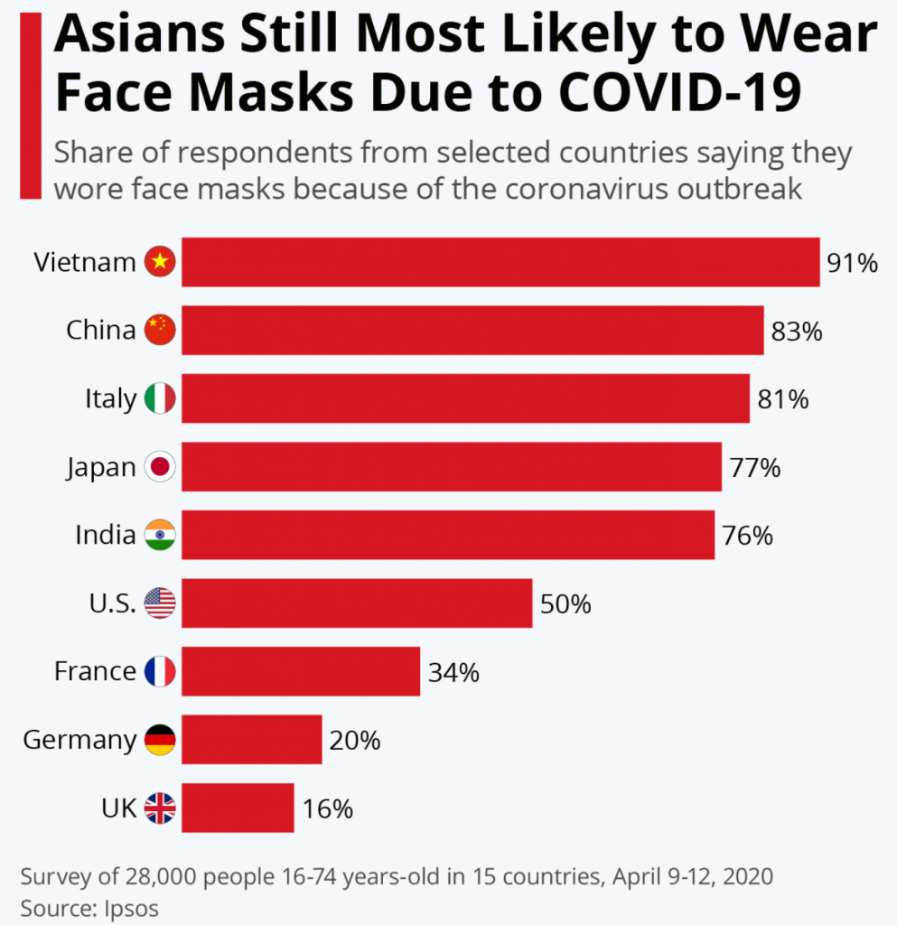 Mask adoption in Asia