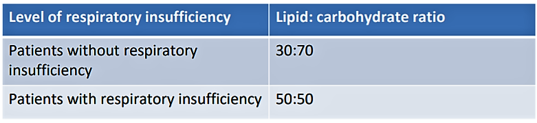 Post COVID fibrosis - Respiratory insufficiency and Lipid