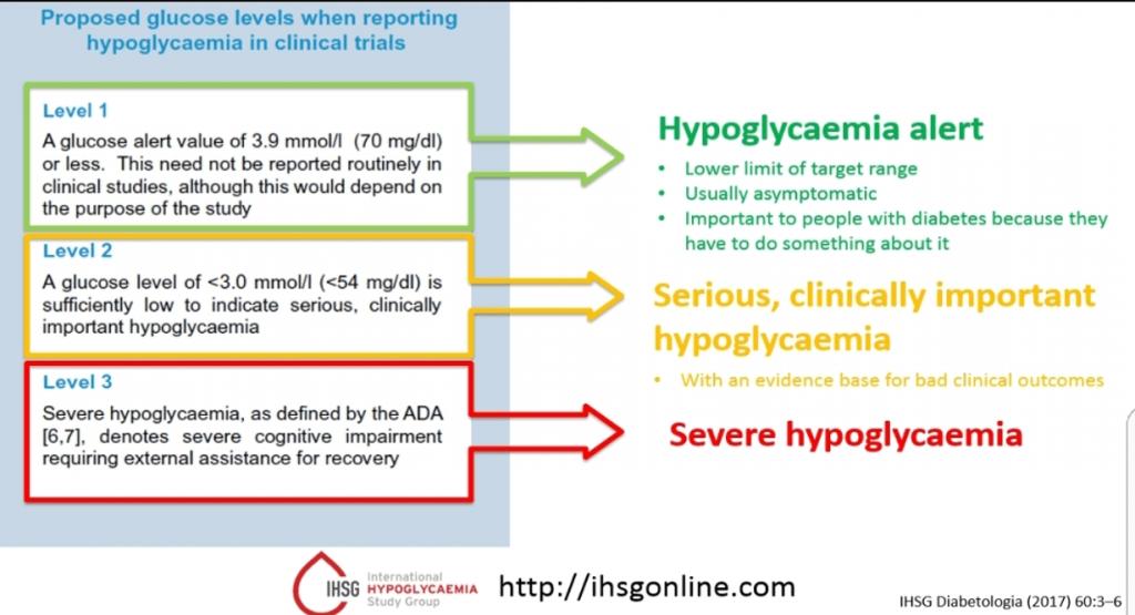 Hypoglycemia: 20 Unique Facts