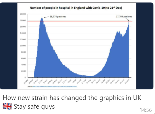 New COVID strain graph
