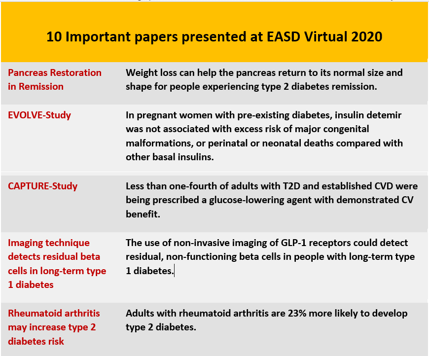 EASD 2020 - Top 10 Papers