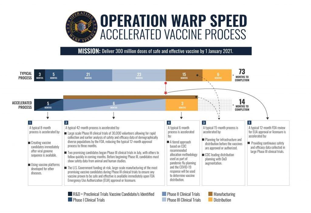 OWS - Vaccine Development Process