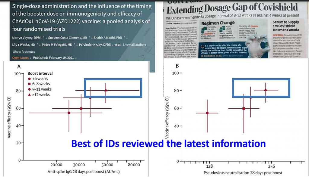 Covishield - Gap between dosages
