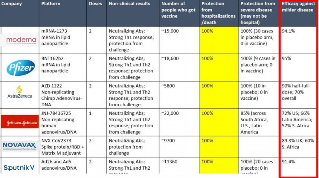 Vaccine Efficacy against milder disease