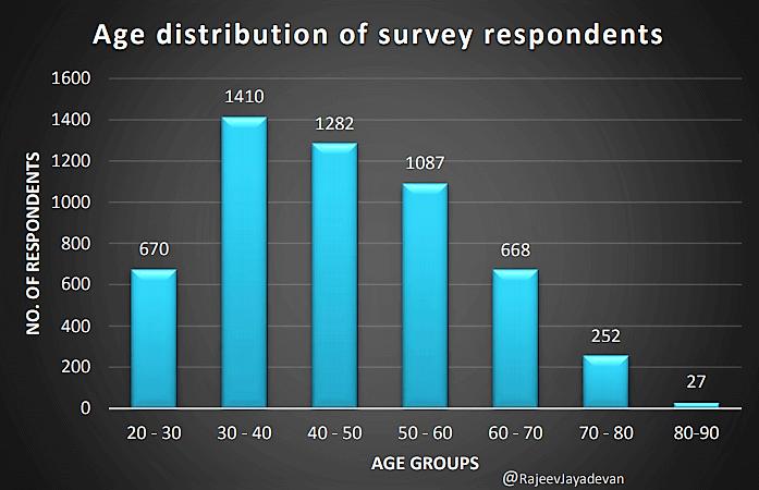 Post-Vaccination Survey