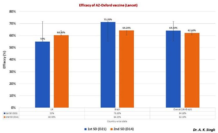 Efficacy of AZ-Oxford vaccine