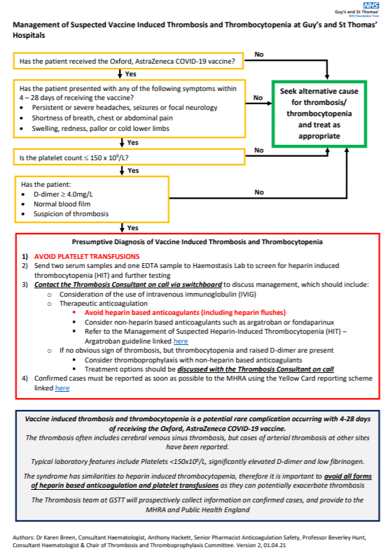 NHS algorithm for management of suspected vaccine-induced thrombosis and thrombocytopenia.