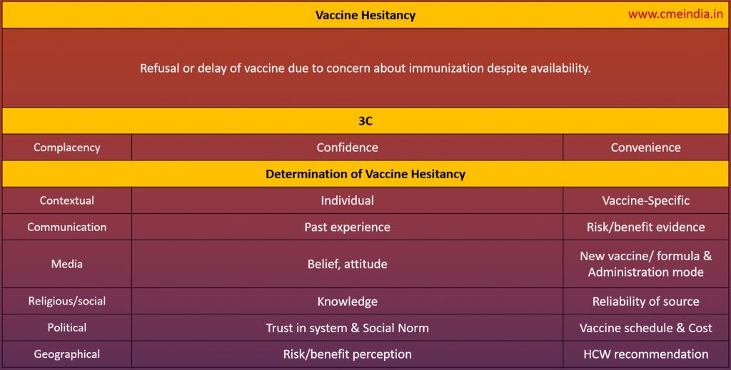 Vaccine Hesitancy Table