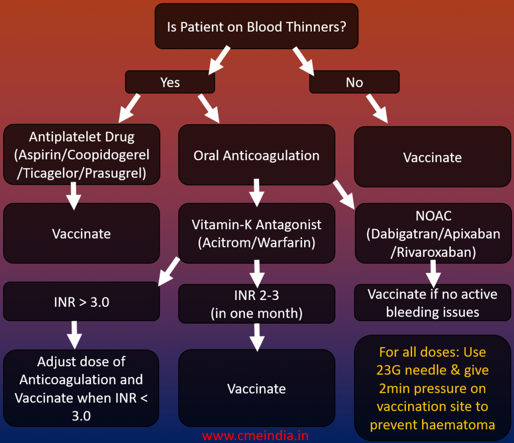 Covid-19 vaccination and Blood Thinners