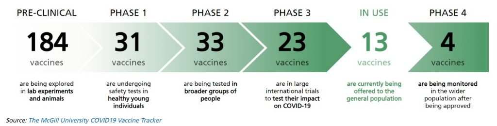 CME INDIA COVID-19 Vaccination Protocol - World overview