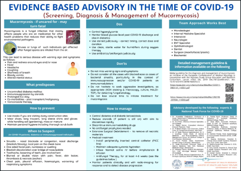 Muromycosis in COIVD-19 - CME INDIA