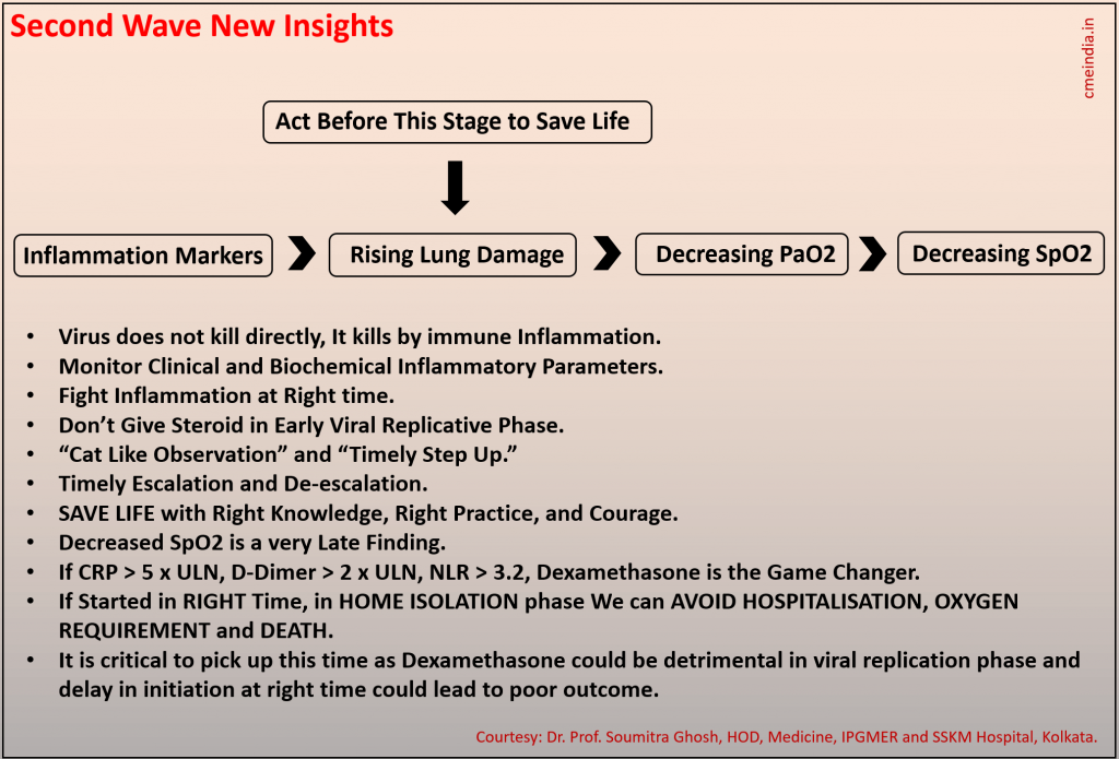 At a Glance - CME INDIA COVID-19 Management Protocol 2021