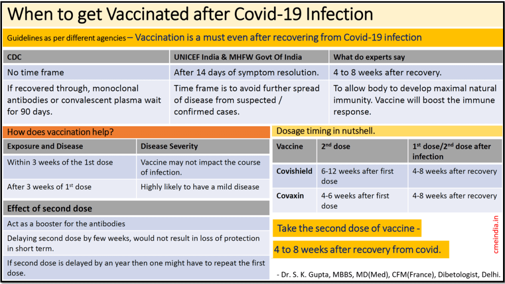 When to get vaccinated after Covid-19 infection - CME INDIA