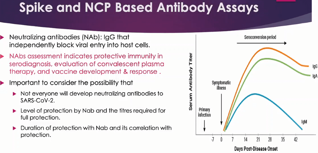 Antibody Testing After Covid-19 Infection/Vaccination