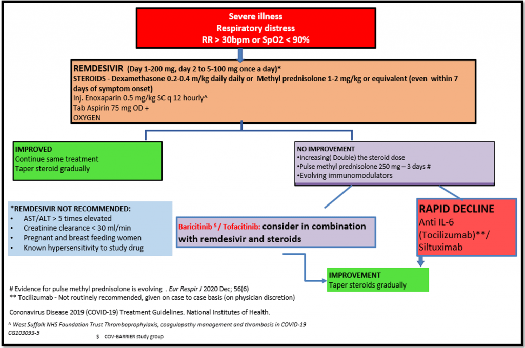 Covid - What Every Physician Should Know