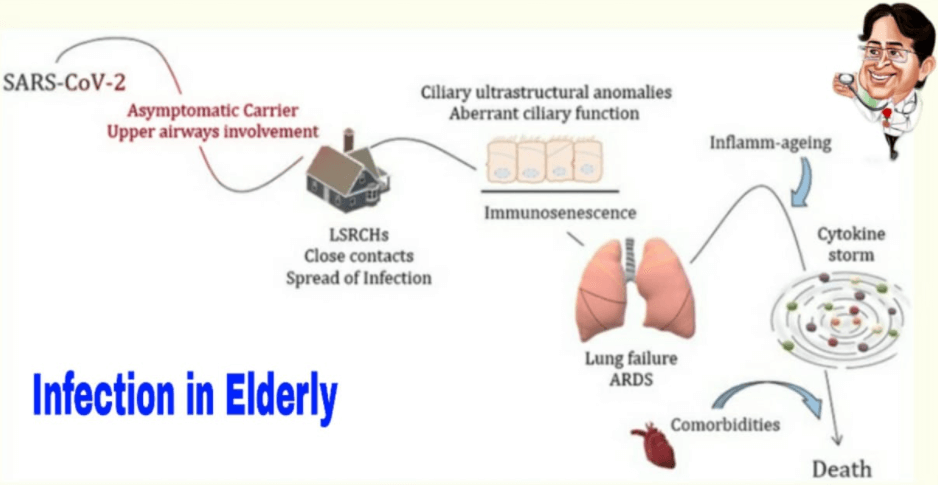 Covid And Elderly - Hope for Predicted Third Wave
